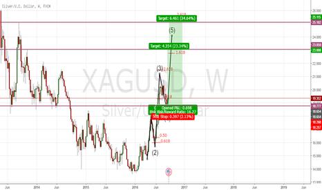 XAGUSD: xagusd long