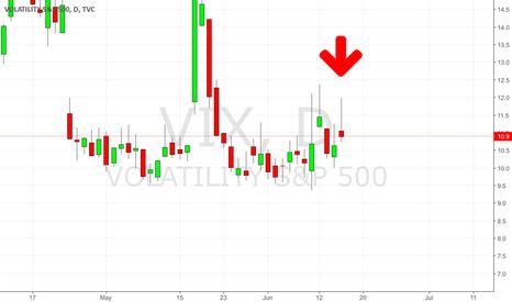 VIX: Volatility Drop Could Cause Final Blow Off