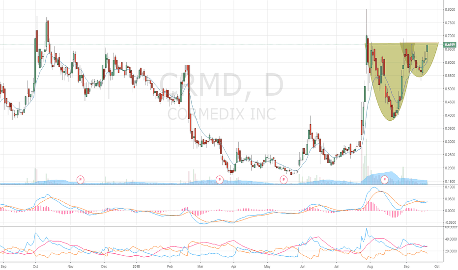 CRMD: $CRMD Stock to watch!