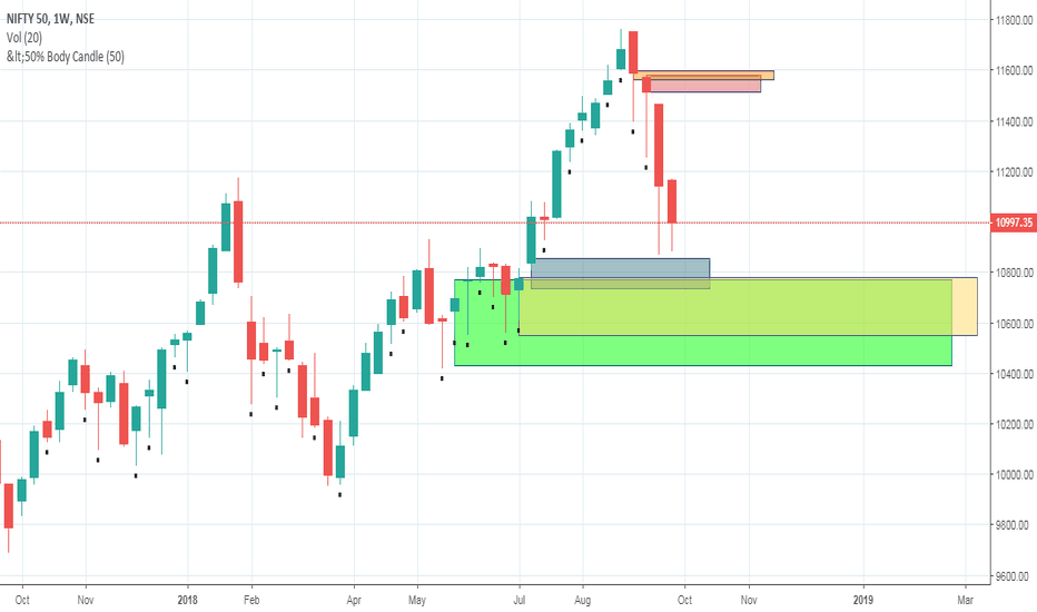 NIFTY: nifty zone analysis