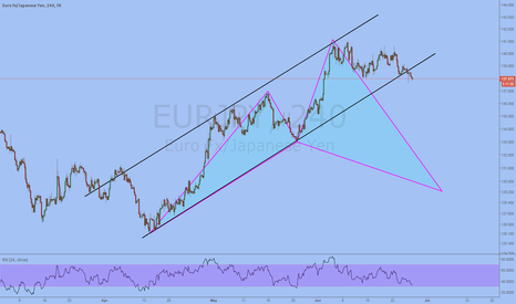 EURJPY: Bullish Cypher