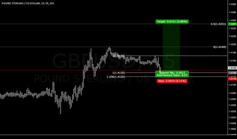 GBPUSD: Equal legs ended in GU.. good RR
