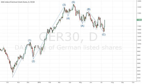 GER30: corrective retracement in DAX possibly over.