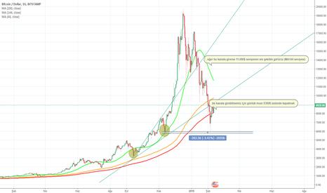 BTCUSD: $btc güncel analiz