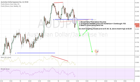 AUDJPY: Go short $AUDJPY on Price/Momentum divergence