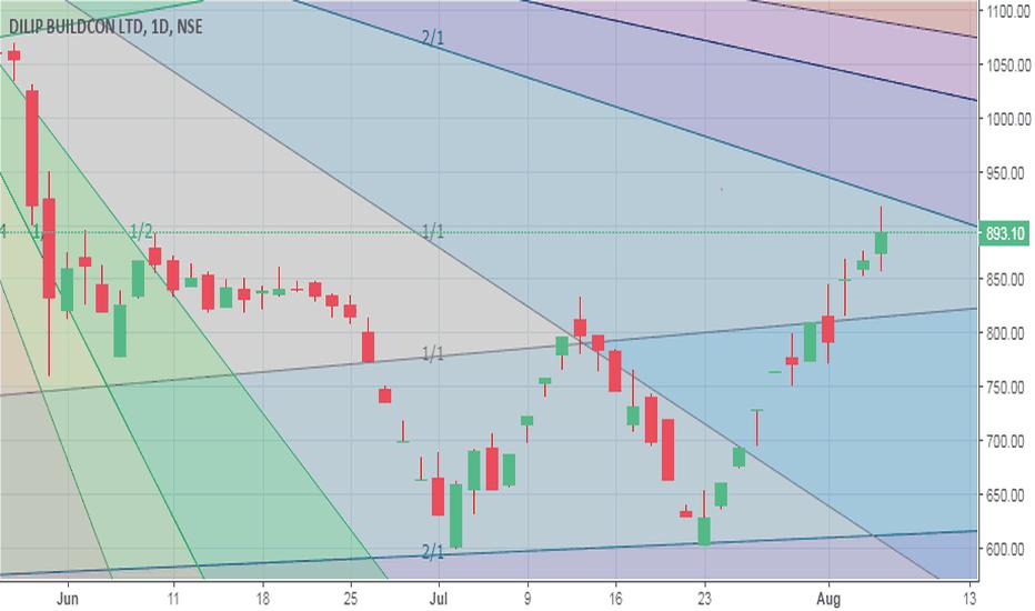 DBL: Minor resistance ahead