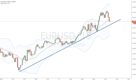 EURUSD: EURUSD is nearing its bullish trendline on 15Min