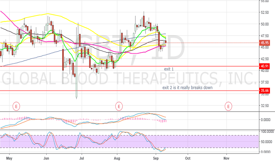 GBT: GBT Bear flag trap and gap down