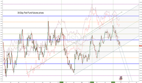 EURUSD: EURUSD vs. 30-Day Fed Fund futures prices