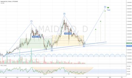 MAIDUSD: MaidSafe possible Elliott Wave Count