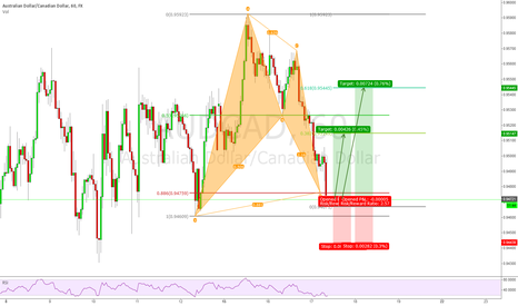 AUDCAD: AUDCAD 1h Bullish Bat Pattern