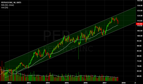PEP: PepsiCo, long-term bullish parallel channel