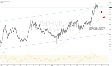 USDRUB: Russian Ruble - Daily Chart