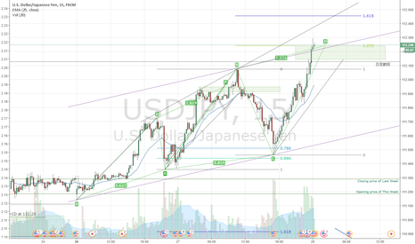 USDJPY: ABCD pattern is completed