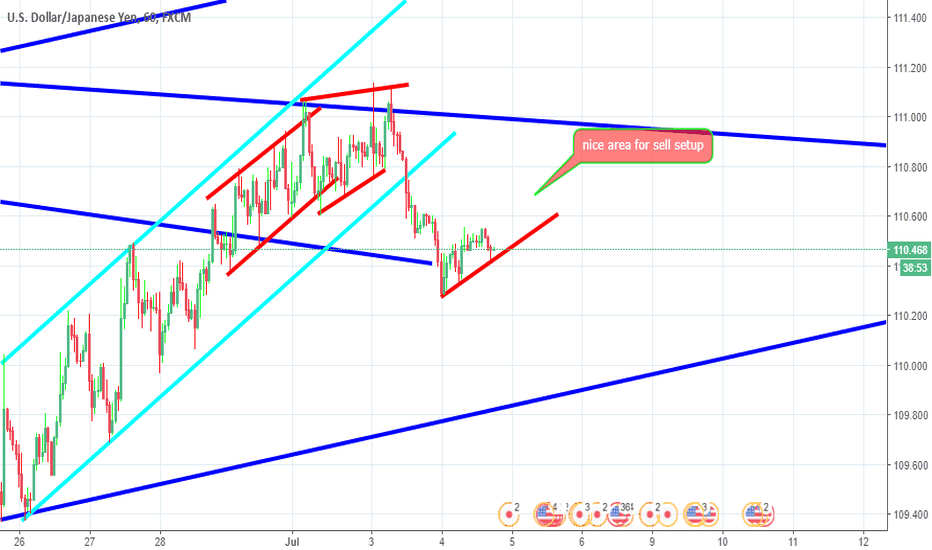 USDJPY: structure sell