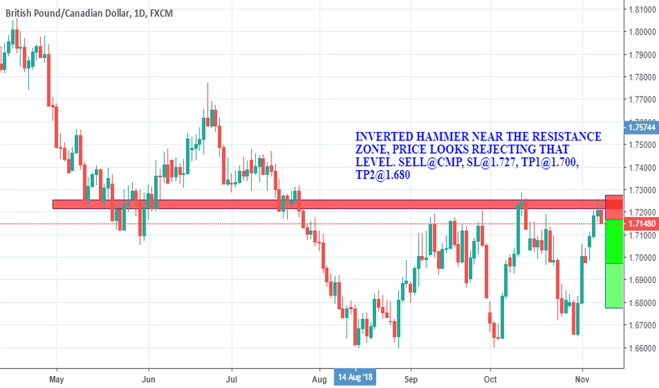 GBPCAD: REJECTION CANDLES NEAR THE RESISTANCE ZONE