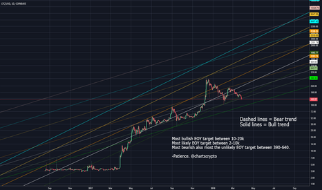 LTCUSD: View of the likely trends.