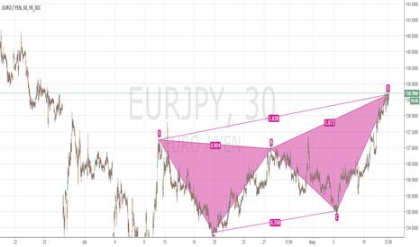 EURJPY: EURJPY ButterFly Pattern