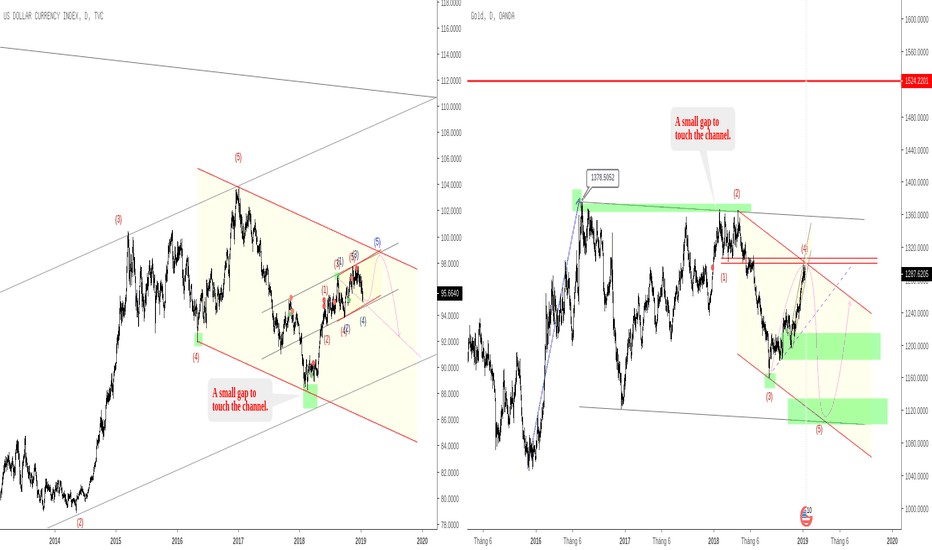 XAUUSD: Thời điểm tốt để buy gold, sell USD