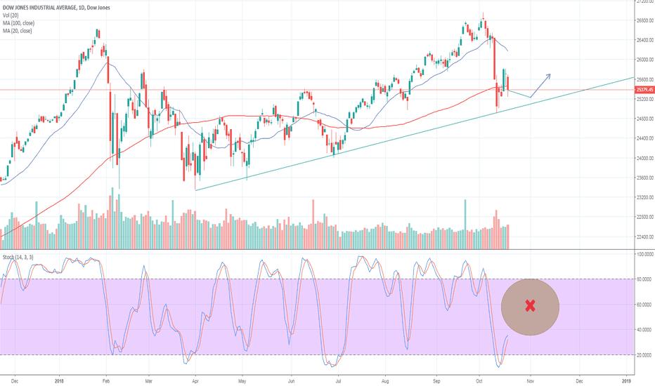 DJI: Sideways movement on Dow
