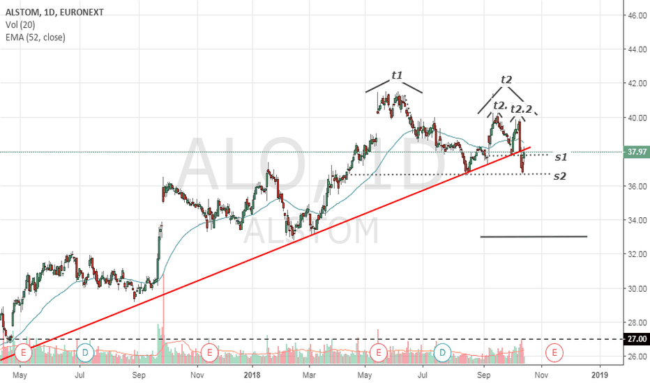 ALO: $ALO $ALSTOM  - It is time to short