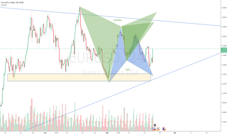 EURUSD: EURUSD GARTLEY Short / BAT Long