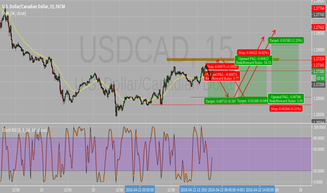 USDCAD: Resistance and Supports
