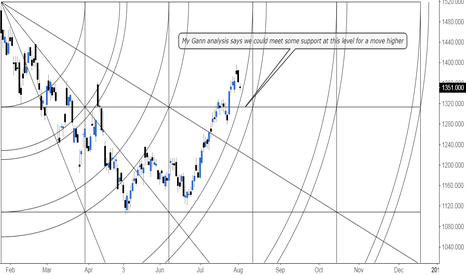 BLT: Momentum on the Gann indicator looks like it may find support