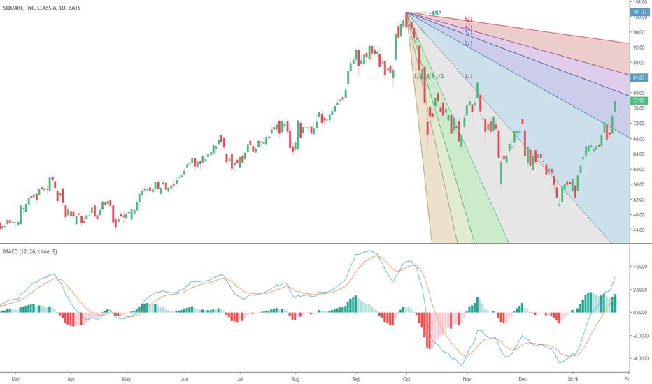 SQ: NYSE:SQ - Square above key long indicator #trading #SQ