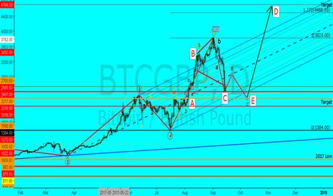 BTCGBP: BTC Broadening Top!