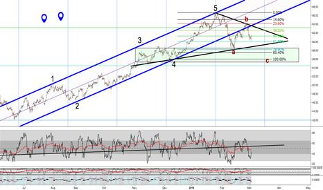 USOIL: USOIL Continuation pattern or Trend Breakdown?