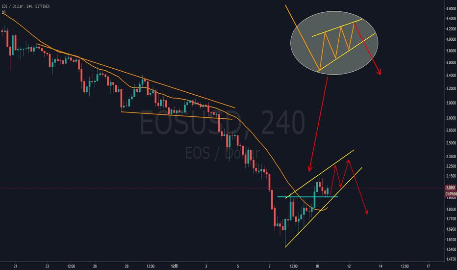 EOSUSD: EOS—反弹继续,但别抱有过高的期望!这也提供了优势价位波段做空的机会!
