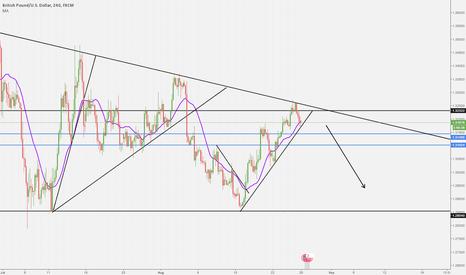 GBPUSD: GBPUSD Giant Triangle