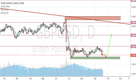 GBPUSD: Possible bounce for GBPUSD