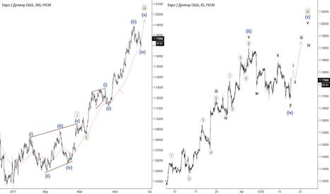 EURUSD: Евро - пятая волна