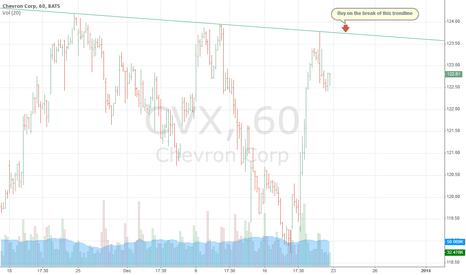 CVX: TrendLine Break