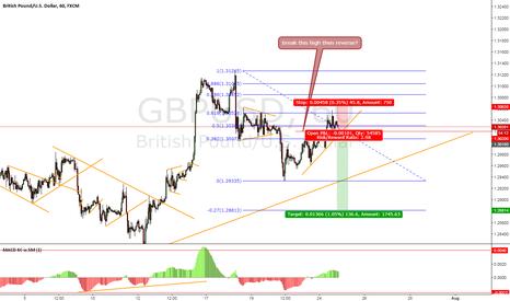 GBPUSD: GBP/USD POTENTIAL SHORT