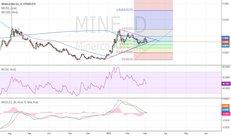 MINE: MINE - Possible imminent breakout