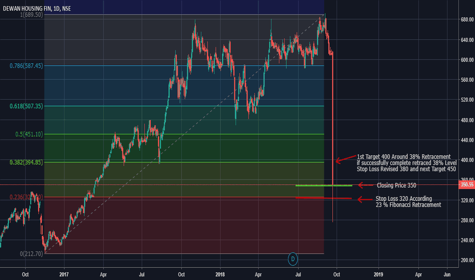DHFL: Fibonacci Level