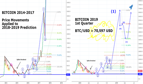 BTCUSD: BITCOIN Will Reach 70,597 USD in 2019 1st Quarter! See Why...