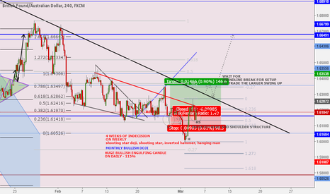 GBPAUD: Bullish on the Larger Timeframe