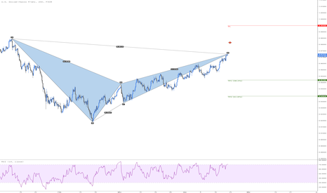 USDCHF: USD/CHF Bearish Bat