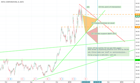 INTC: INTL, buy low for upcoming ER 4/26.