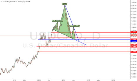 USDCAD: USDCAD HS PATTERN DAILY HUGEE!!