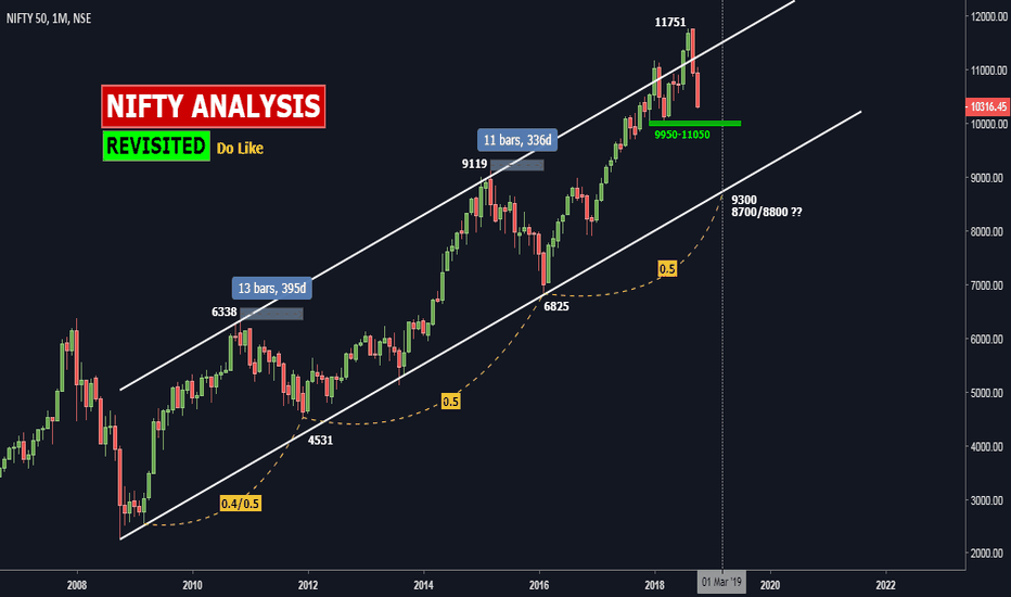 NIFTY: NIFTY ANALYSIS: Revisited