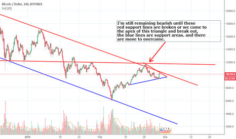 BTCUSD: BTCUSD I Am Staying  Bearish Until Resistance Is Broken