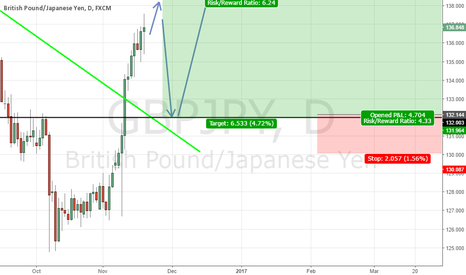 GBPJPY: GJ First Sell Then Buy