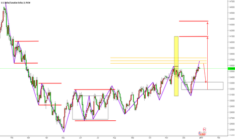 USDCAD: Canada daily chart