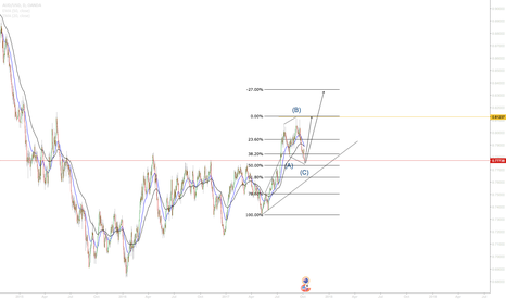AUDUSD: Long in AUDUSD