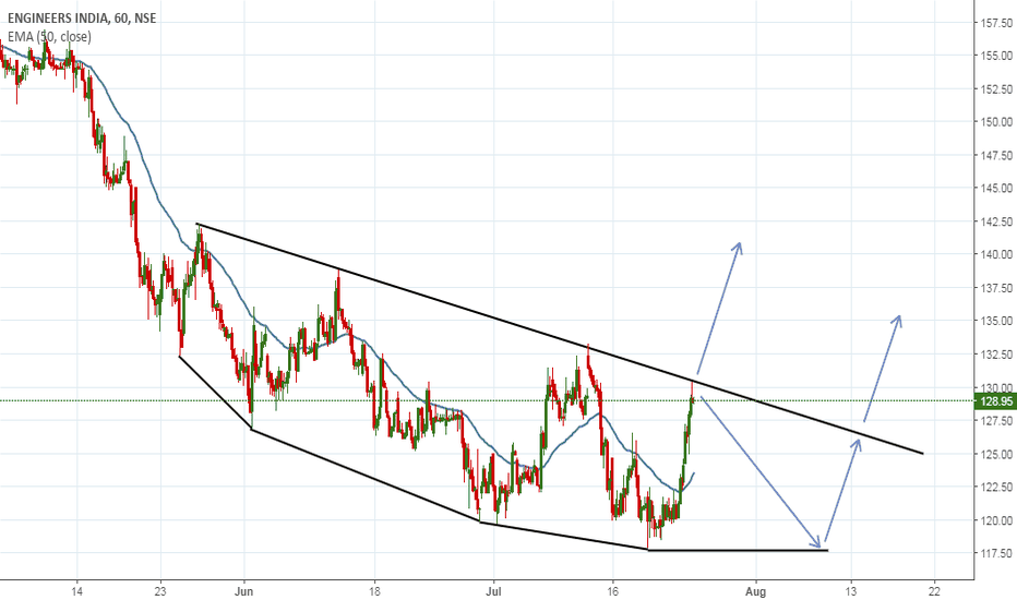 ENGINERSIN: possible moves for engineers india